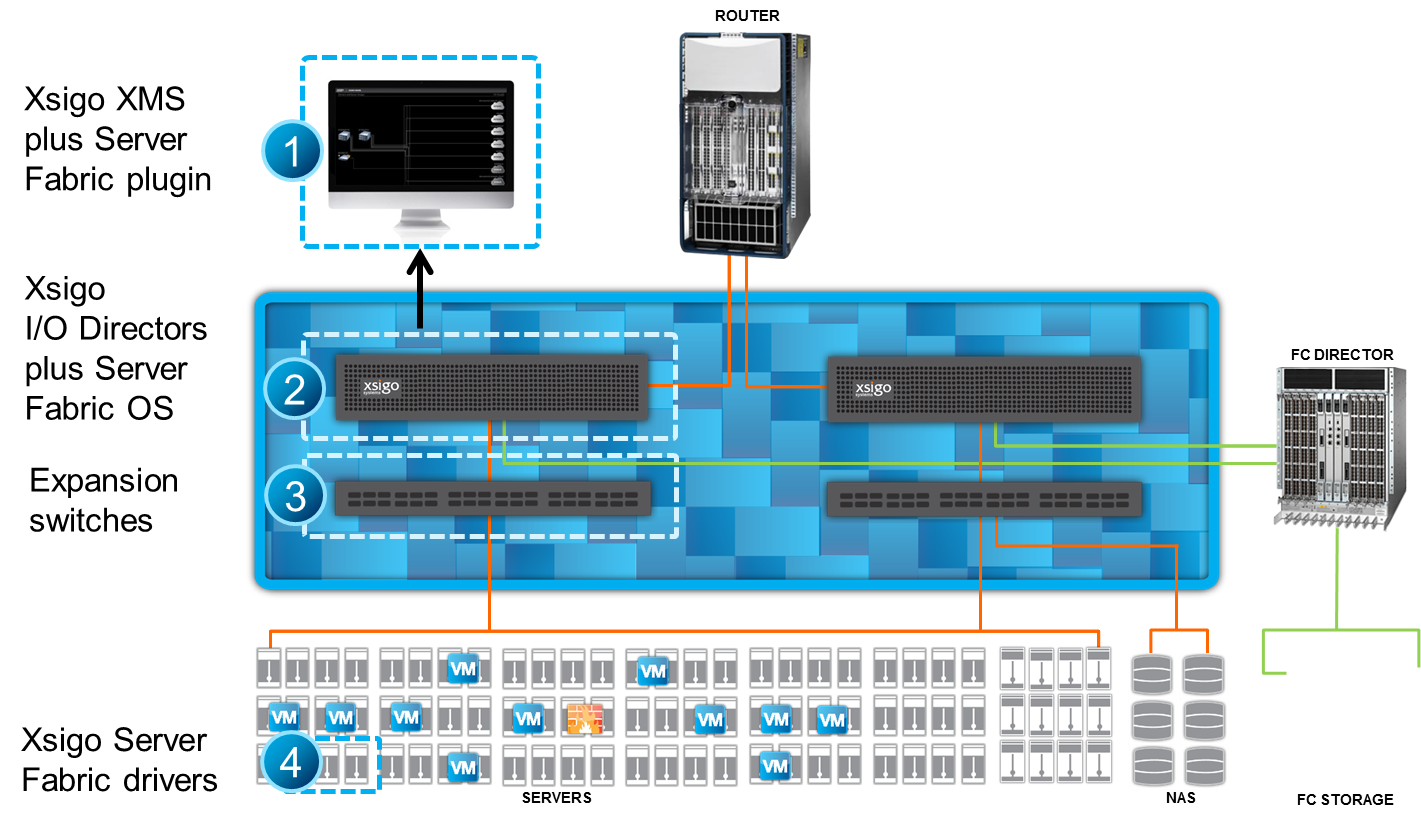 Introducing Xsigo Server Fabric | vDestination
